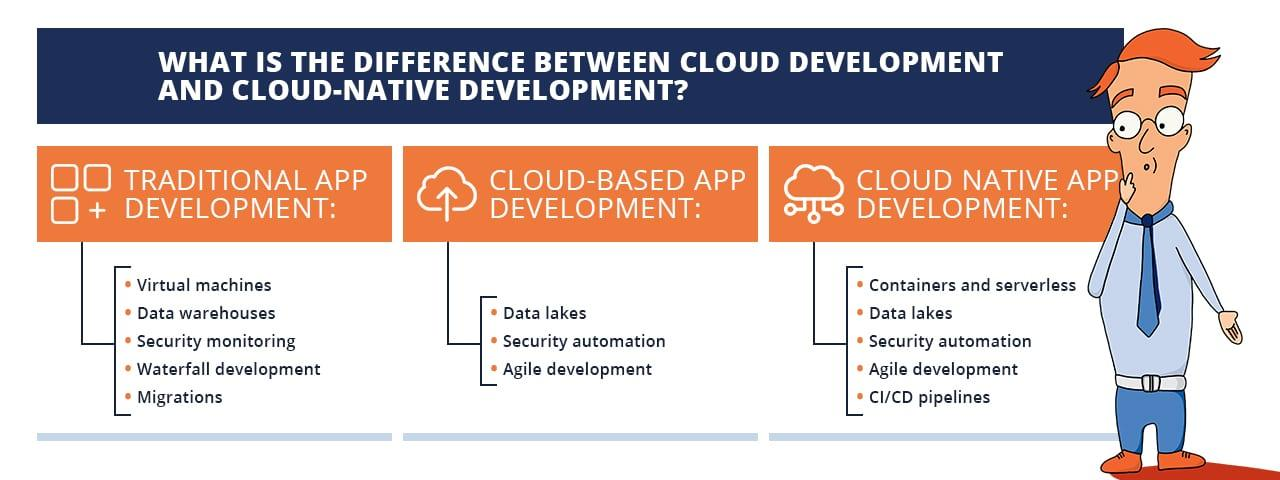 What's the difference between cloud and cloud-native development