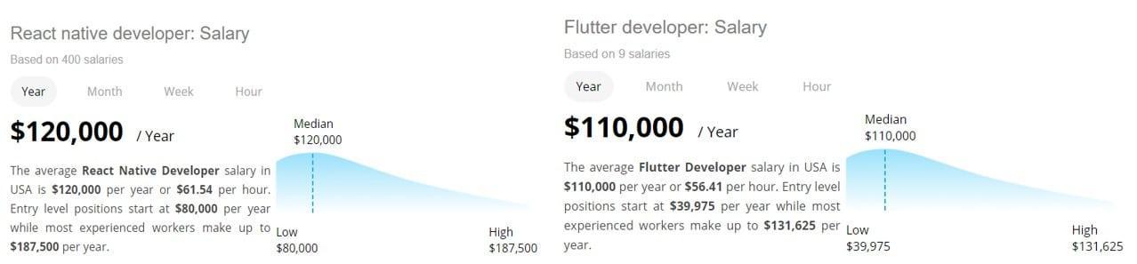 average salary levels for Flutter vs React Native developers 2020
