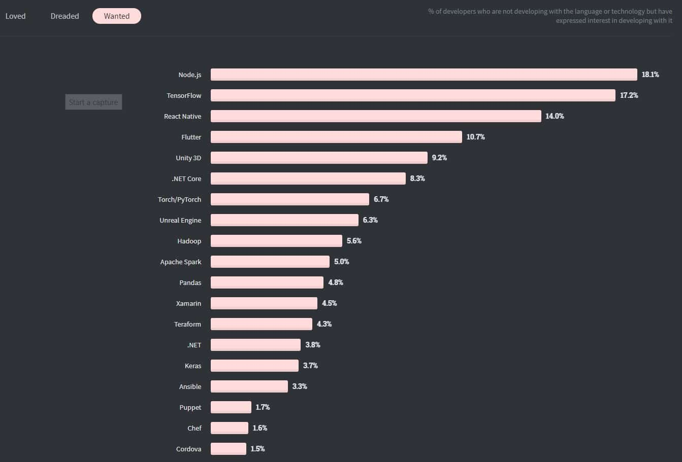 Developer Interest In Learning Flutter vs React Native from the StackOverFlow Developer Survey 2020