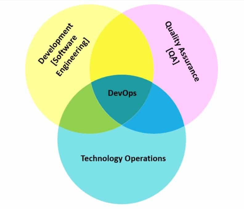 DevOps and Cloud Development Naturally Compliment Each Other