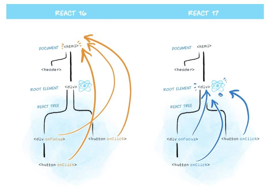 React 17 event delegation diagram