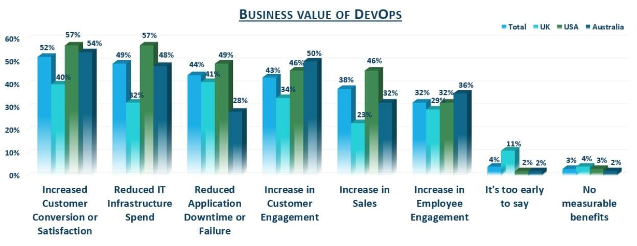 The Business Value of DevOps and Cloud Native Development