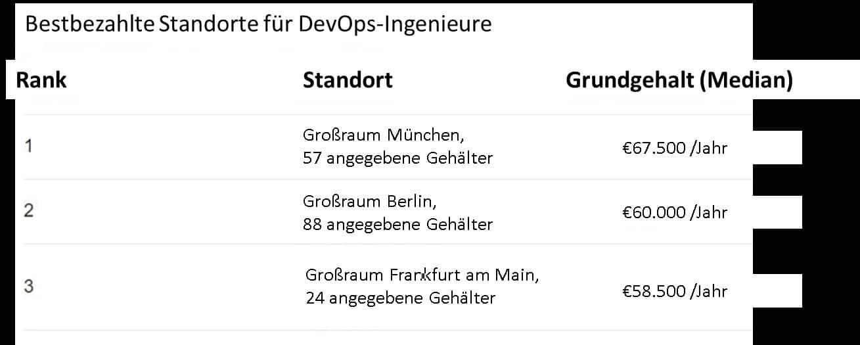 Bestbezahlte Standorte für DevOps-Ingenieure