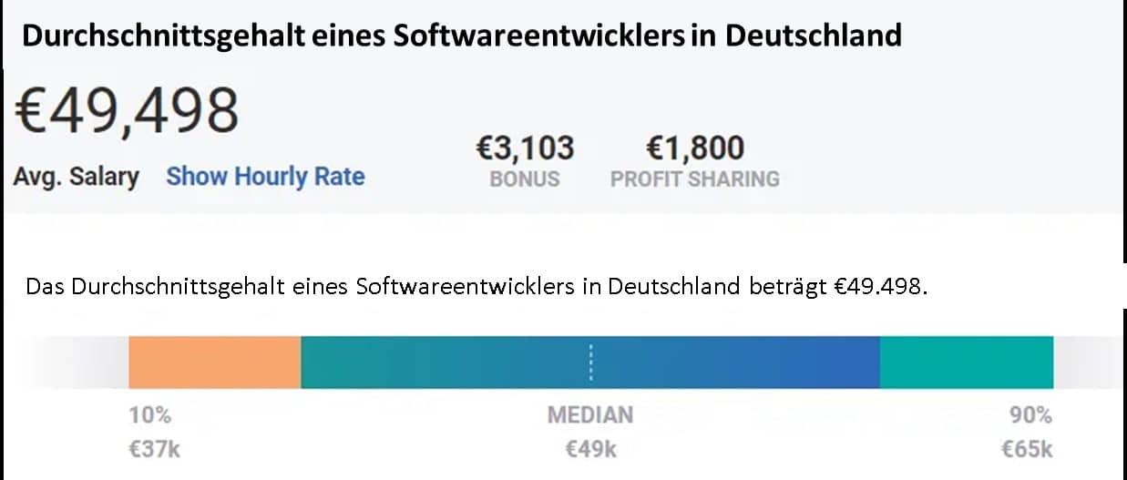 Durchschnittsgehalt eines Softwareentwicklers in Deutschland
