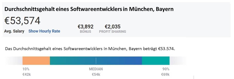 Durchschnittsgehalt eines Softwareentwicklers in München, Bayern