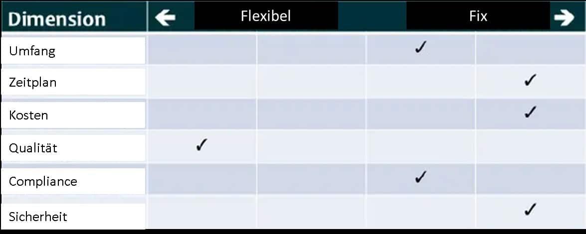 Flexibilitätsmatrix