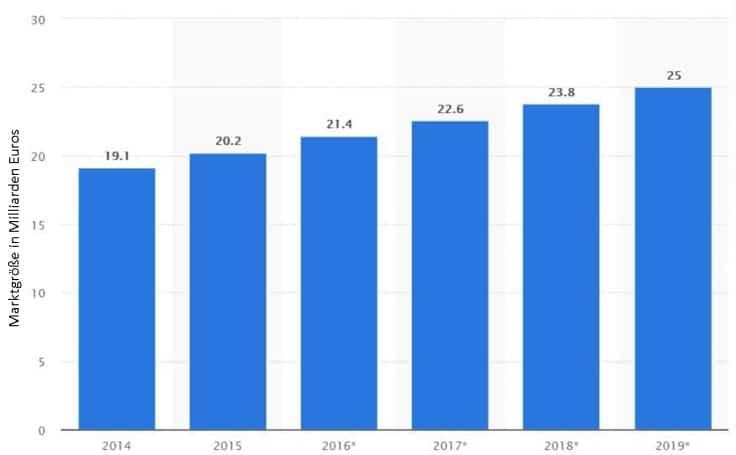 Größe des deutschen Softwaremarktes von 2014 bis 2019 (in Milliarden Euro)
