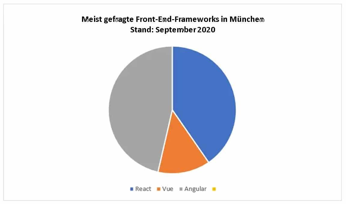 Meist gefragte Front-End-Frameworks in München Stand September 2020