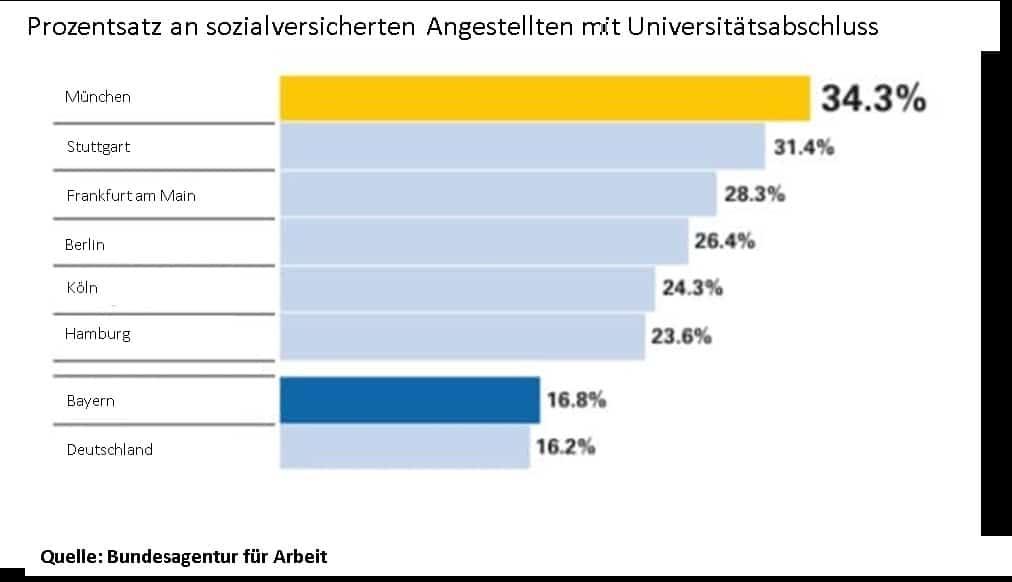 Prozentsatz an sozialversicherten Angestellten mit Universitätsabschluss