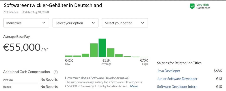 Softwareentwickler-Gehälter in Deutschland