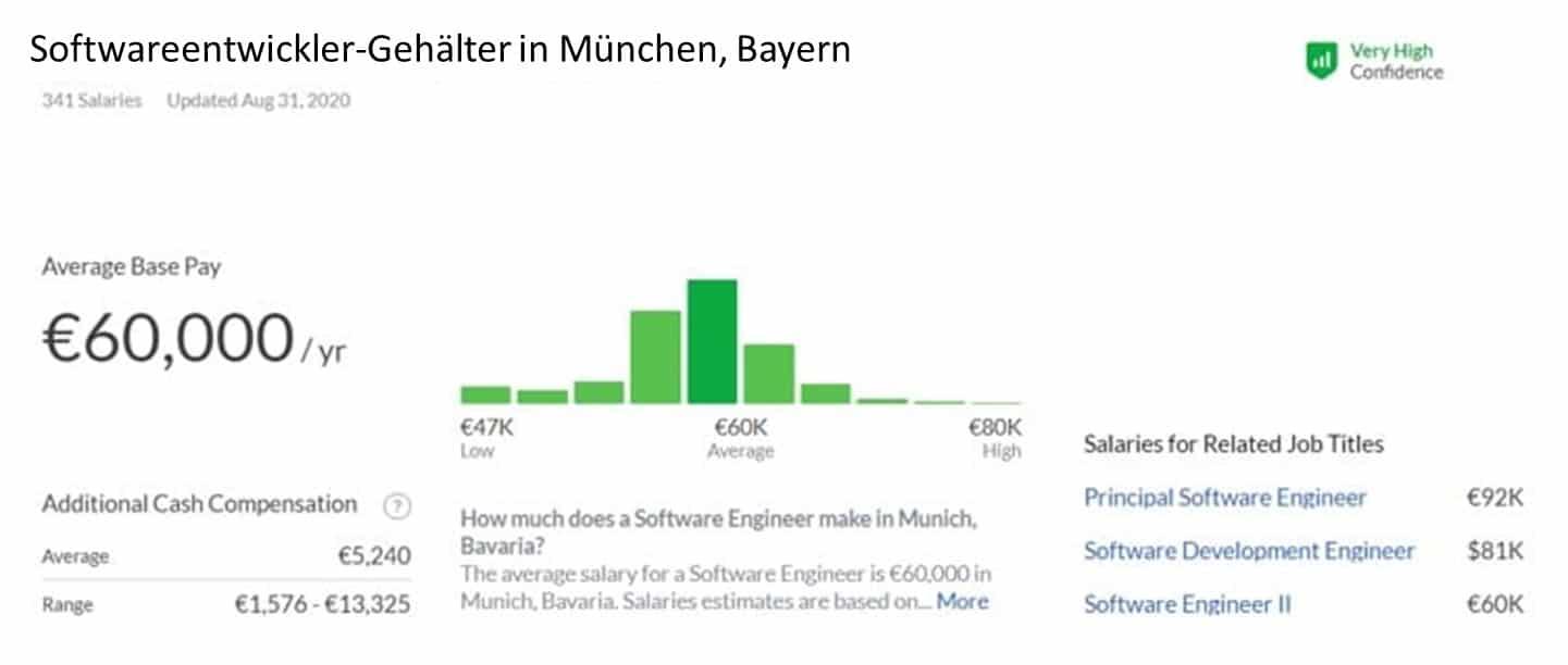 Softwareentwickler-Gehälter in München, Bayern