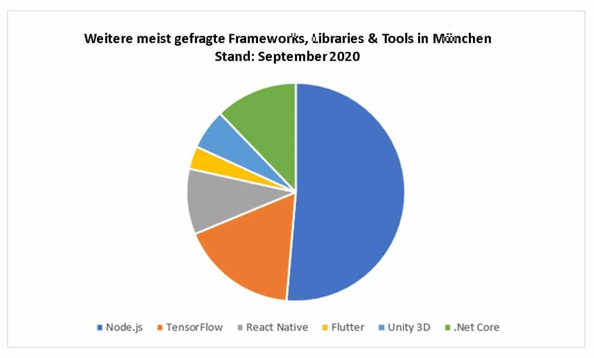 Weitere meist gefragte Frameworks, Libraries & Tools in München Stand September 2020