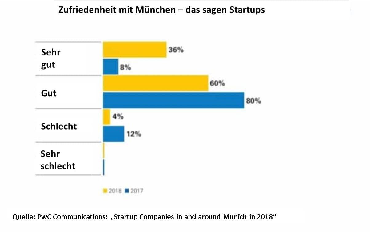 Zufriedenheit mit München – das sagen Startups