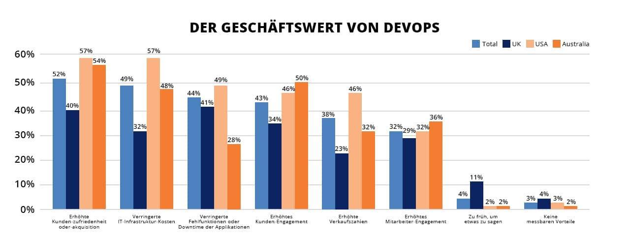 The Business Value of DevOps and Cloud Native Development DE
