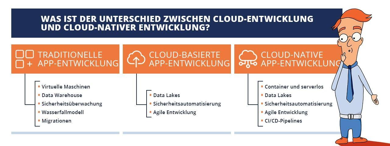 Was ist der Unterschied zwischen Cloud-Entwicklung und Cloud-nativer Entwicklung