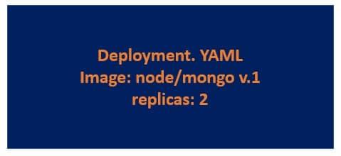 Helm Kubernetes deployment YAML