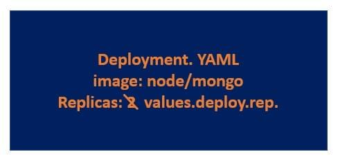 Helm as Kubernetes package manager