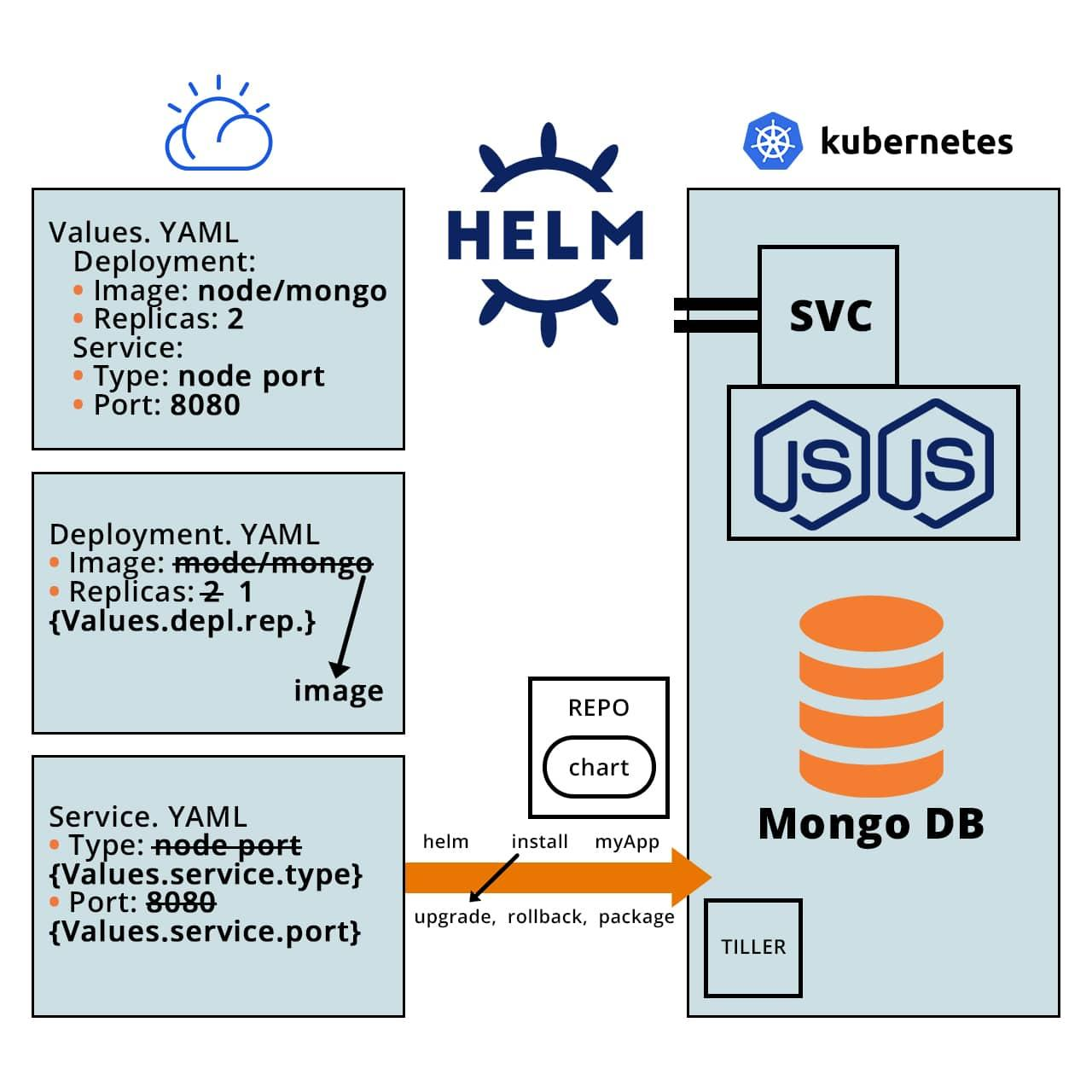 Helm in a Kubernetes architecture infographic sketch