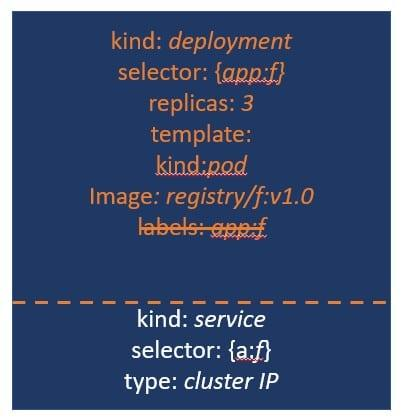 Kubernetes deployment manifest YAML with service and selector for clustering