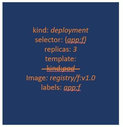 Kubernetes deployment manifest YAML