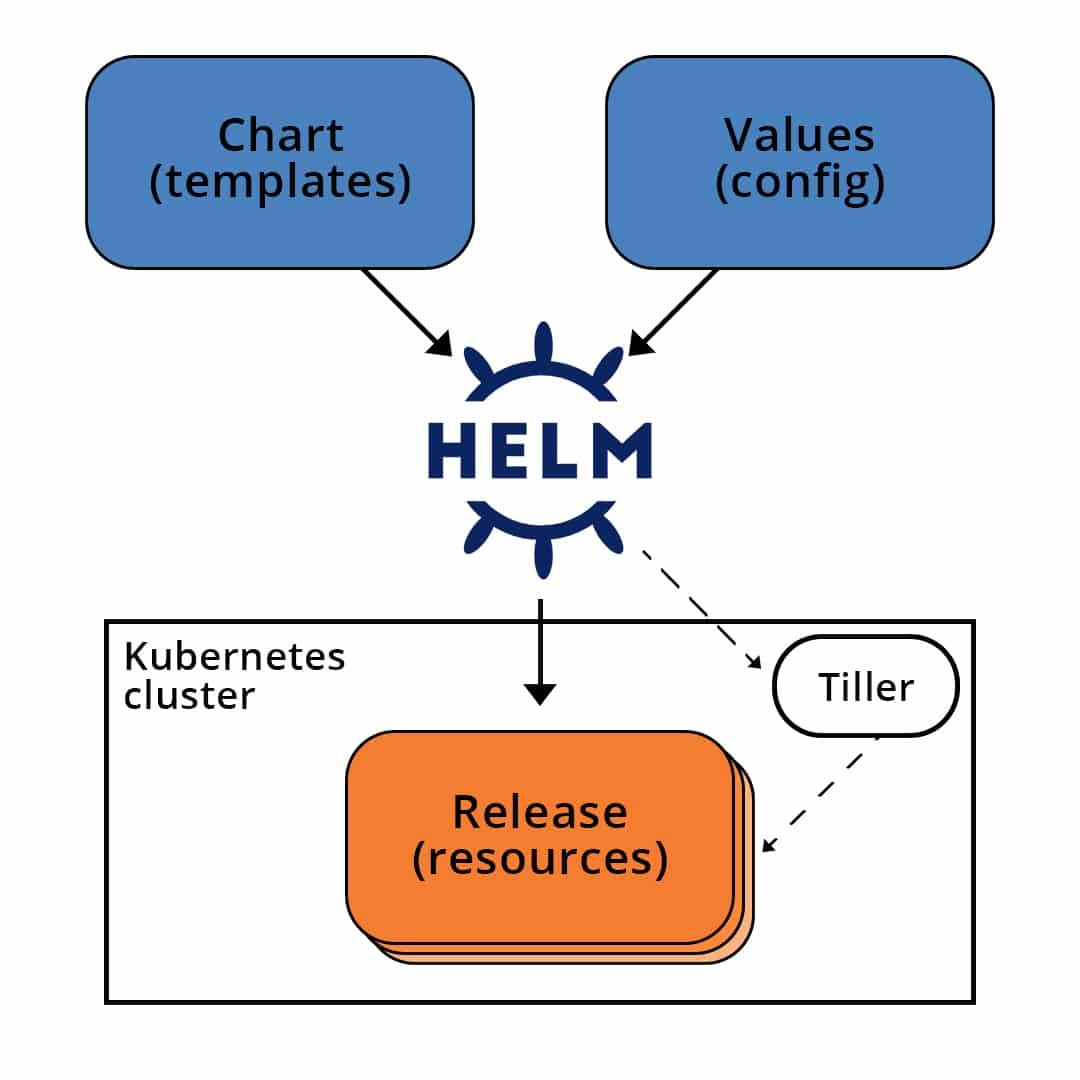 What is Helm and how it works with Kubernetes