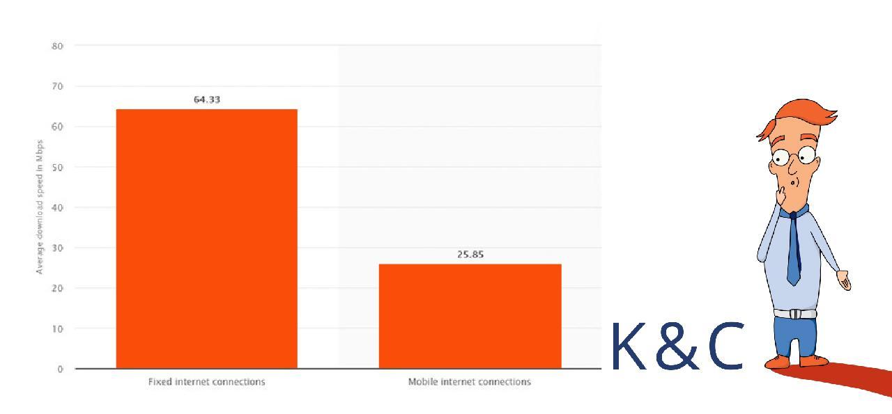 Average broadband and mobile internet speeds in Ukraine