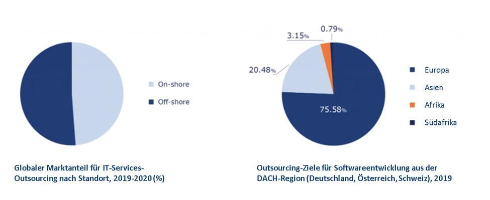 Globaler Marktanteil für IT-Services-Outsourcing nach Standort, 2019-2020 (%) + Outsourcing-Ziele für Softwareentwicklung aus der DACH-Region (Deutschland, Österreich, Schweiz), 2019