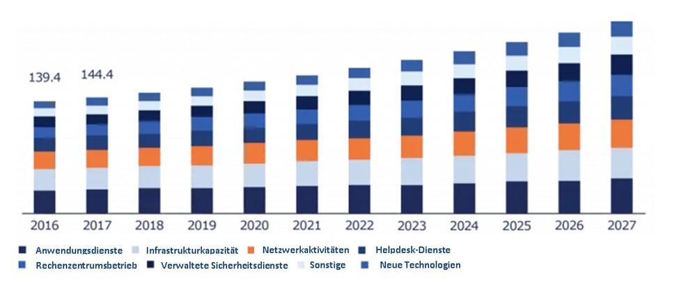Größe des US-amerikanischen IT-Outsourcing-Marktes nach Service 2016-2027 (in Milliarden US-Dollar)