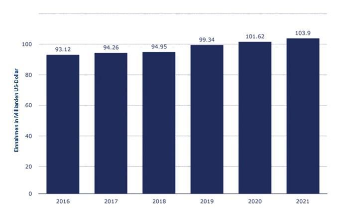 IT-Outsourcing-Einnahmen in Europa von 2016 bis 2021 (in Milliarden US-Dollar)