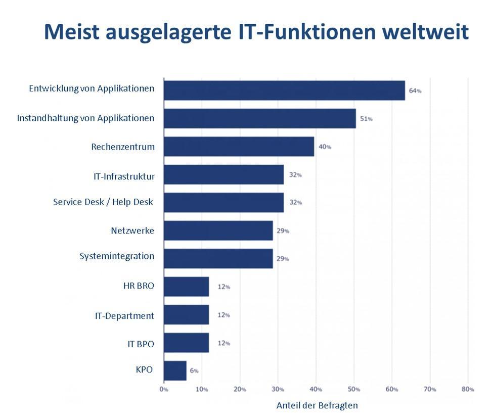 Meist ausgelagerte IT-funktionen weltweit