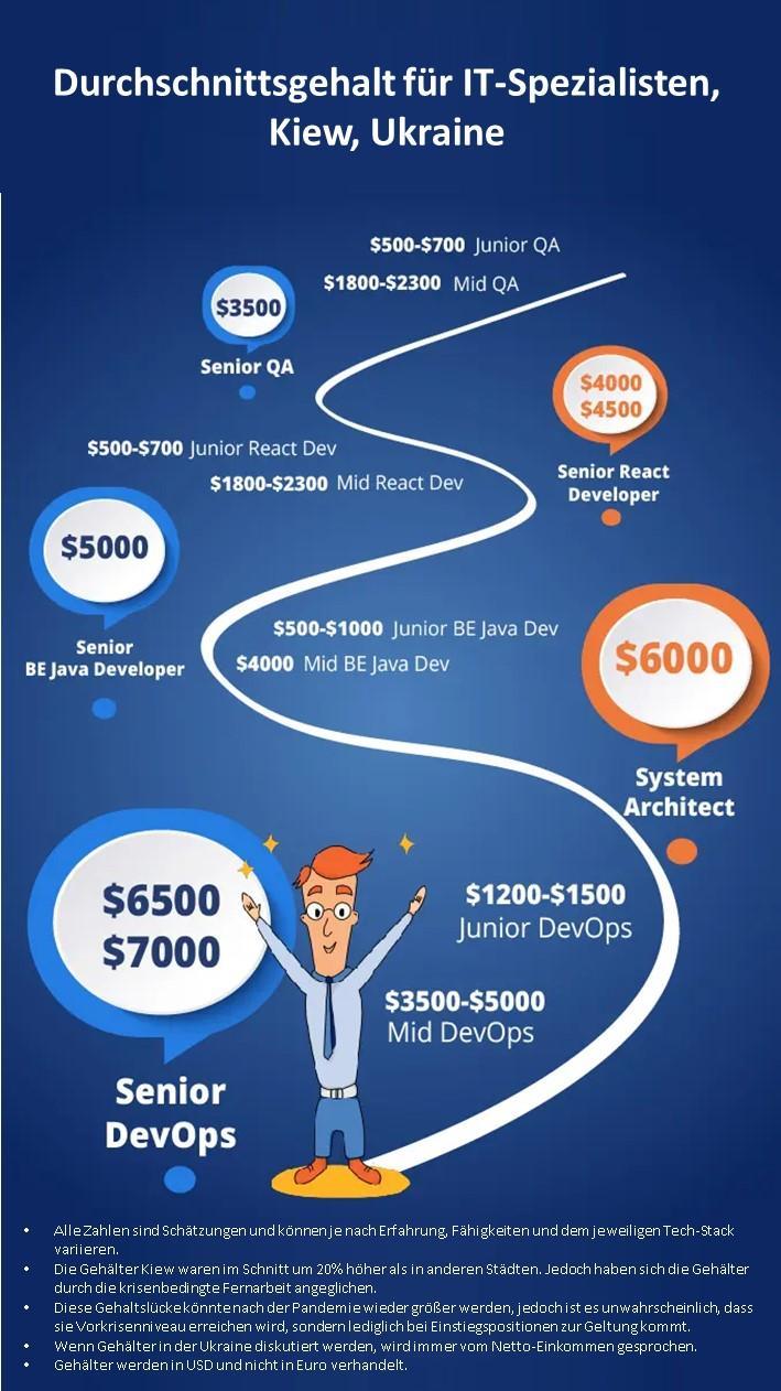 Wie viel kostet ein Softwareentwickler und andere IT-Spezialisten in der Ukraine.png