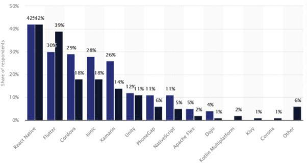 Cross-platform mobile frameworks used by developers worldwide 2019 and 2020