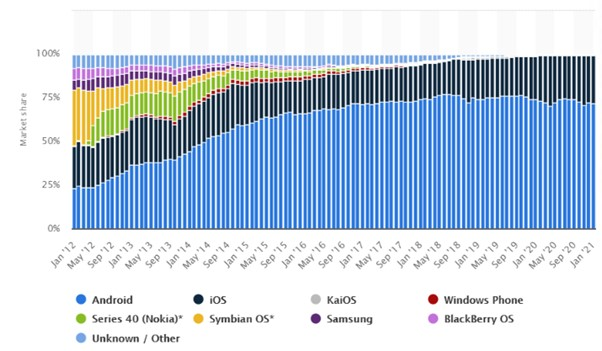 Mobile operating systems' market share worldwide from January 2012 to January 2021