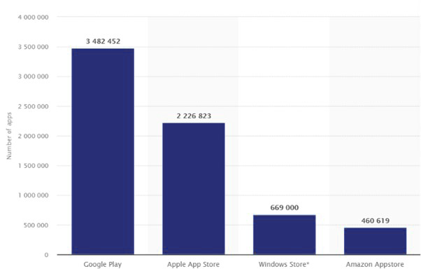 Number of apps available in leading app stores as of 1st quarter 2021