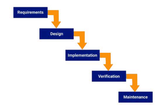 Waterfall methodology for app development