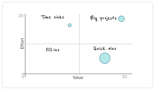 value vs effort matrix
