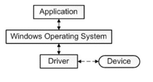 Diagram of how driver software extensions site between a device and operating system