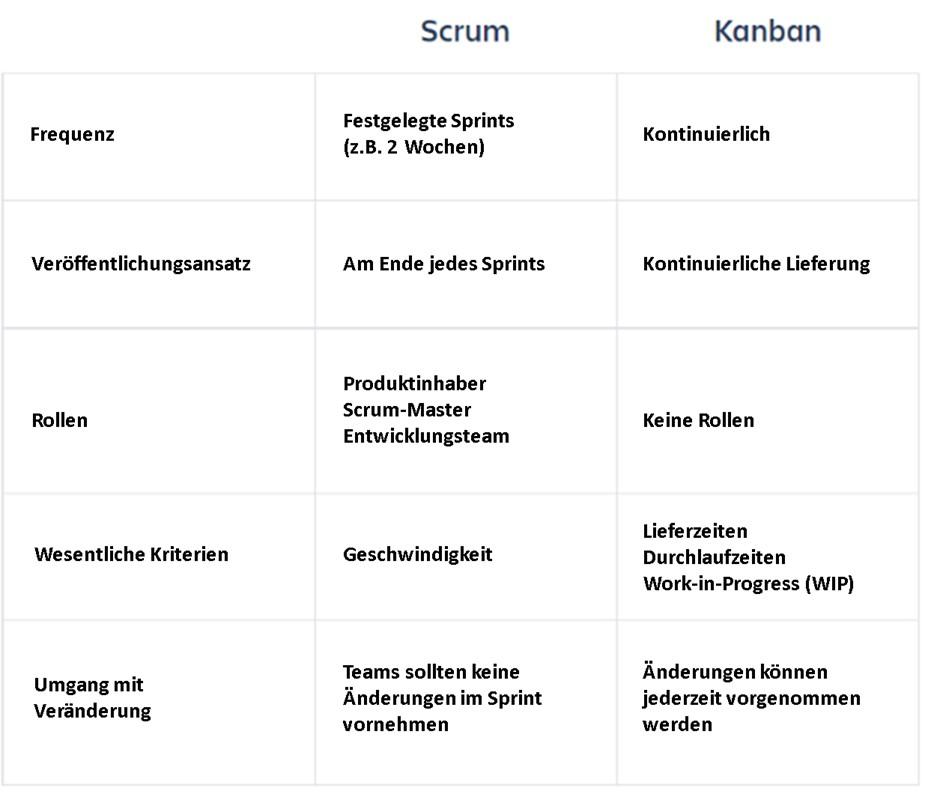Scrum vs Kanban deutsche infographic