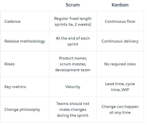 Scrum vs Kanban qualities and comparison infographic