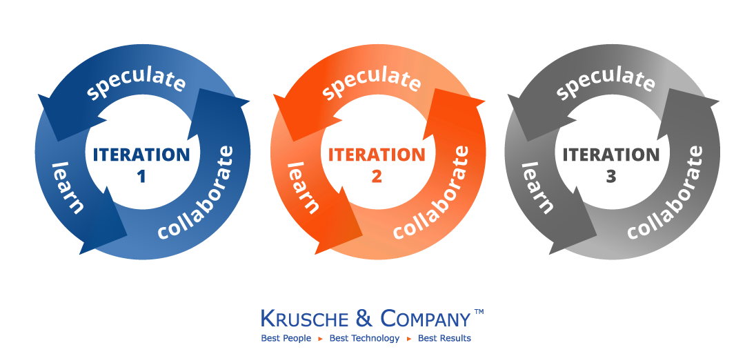 Diagram of the three phases of the Adaptive Software Development framework - speculation, collaboration and learning