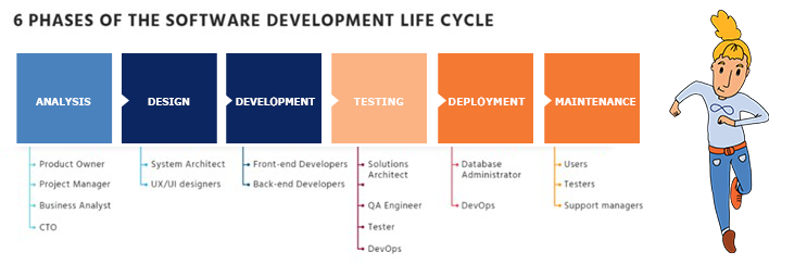 Phases of the software development life cycle infographic-1