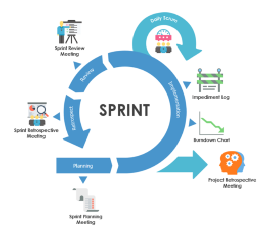 Steps in the software development process of a Scrum sprint