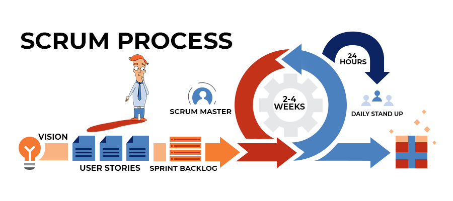 Infographic of the Scrum process as an Agile software development methodology