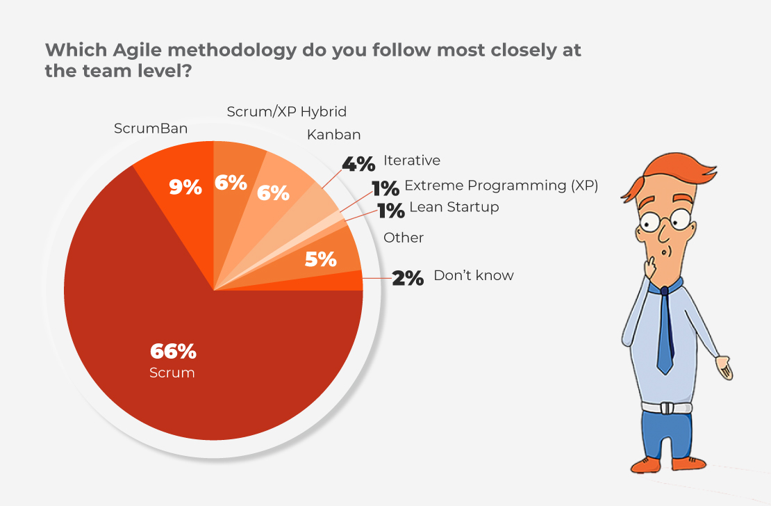 Infographic showing the relative popularity of different Agile frameworks with Scrum the must commonly used