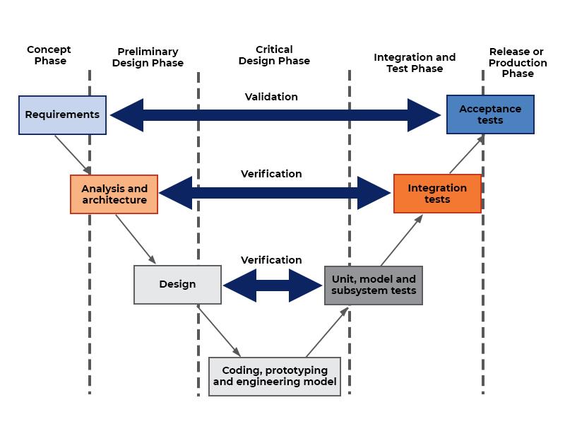 V-model for software development infographic diagram