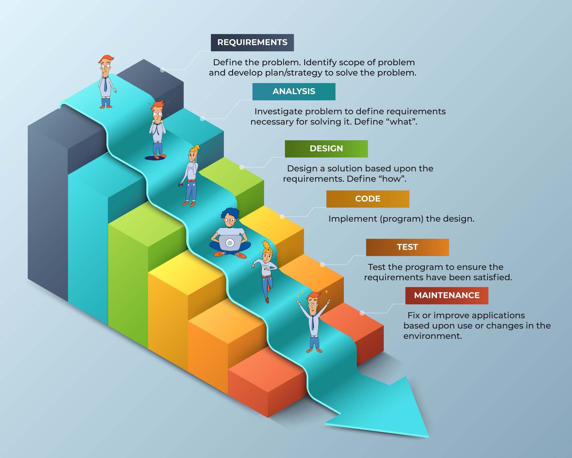 Waterfall methodology infographic showing software development model's linear life cycle phases