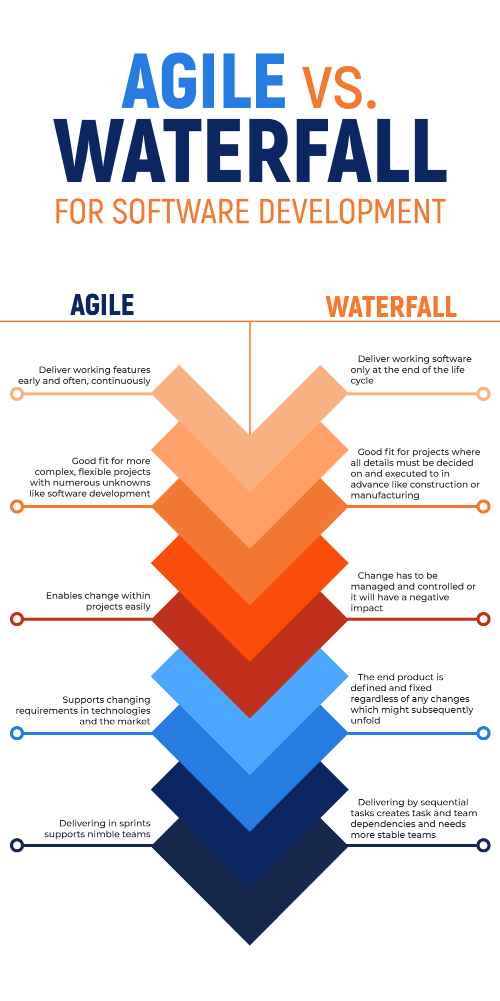 Waterfall vs Agile in software development infographic