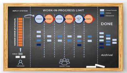 Kanban board Infographic