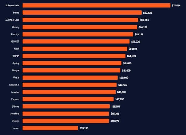 Median software developer salaries by web framework