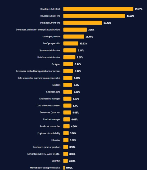 Software developer roles in order of most common